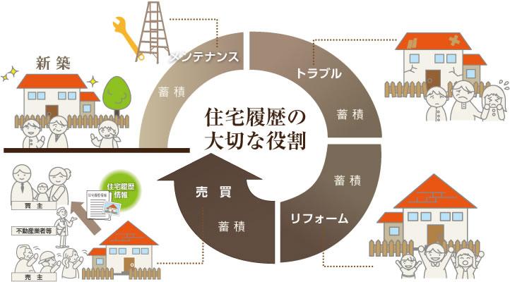 住宅履歴情報管理