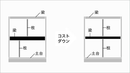 合理化ルール[1]/構造